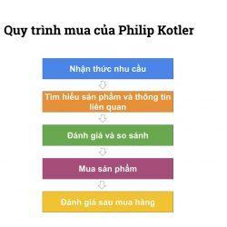 Đây là quy trình của ông tổ Marketing Philip Kotler.