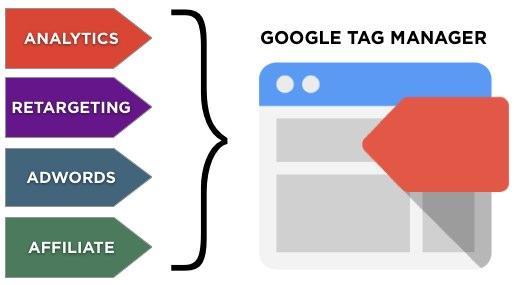 Những lợi ích khi sử dụng Google Tag Manager Tracking Scripts