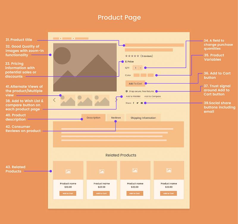 72 yếu tố cần thiết khi thiết kế Website Thương mại điện tử